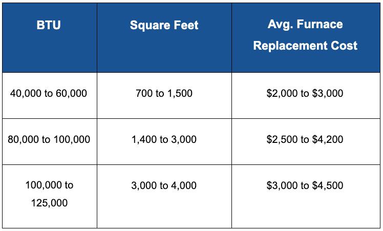BTU furnace chart