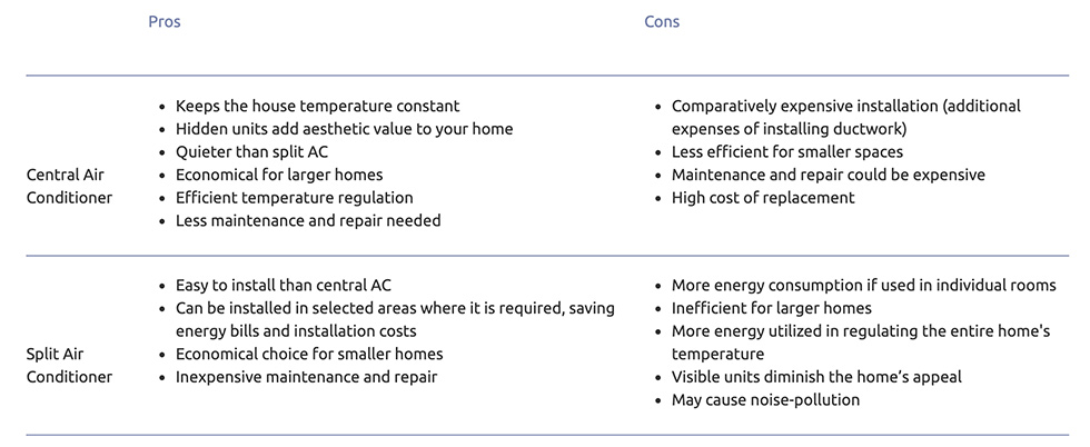Pros and Cons of Central Air-Conditioning Systems Versus Split Air Conditioners