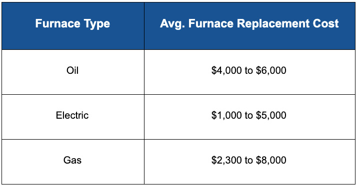 table for types of furnaces