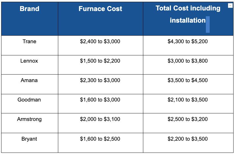 furnace cost chart