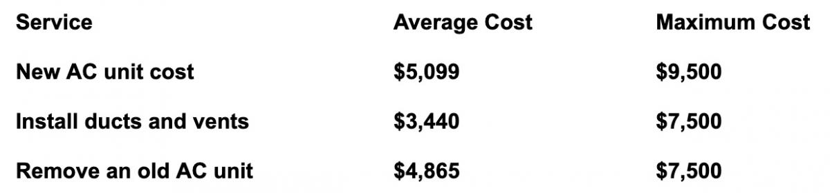 How Much Does It Really Cost To Install A Central Air Conditioner in Denver?